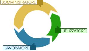 graphic_contratto_somministrazione